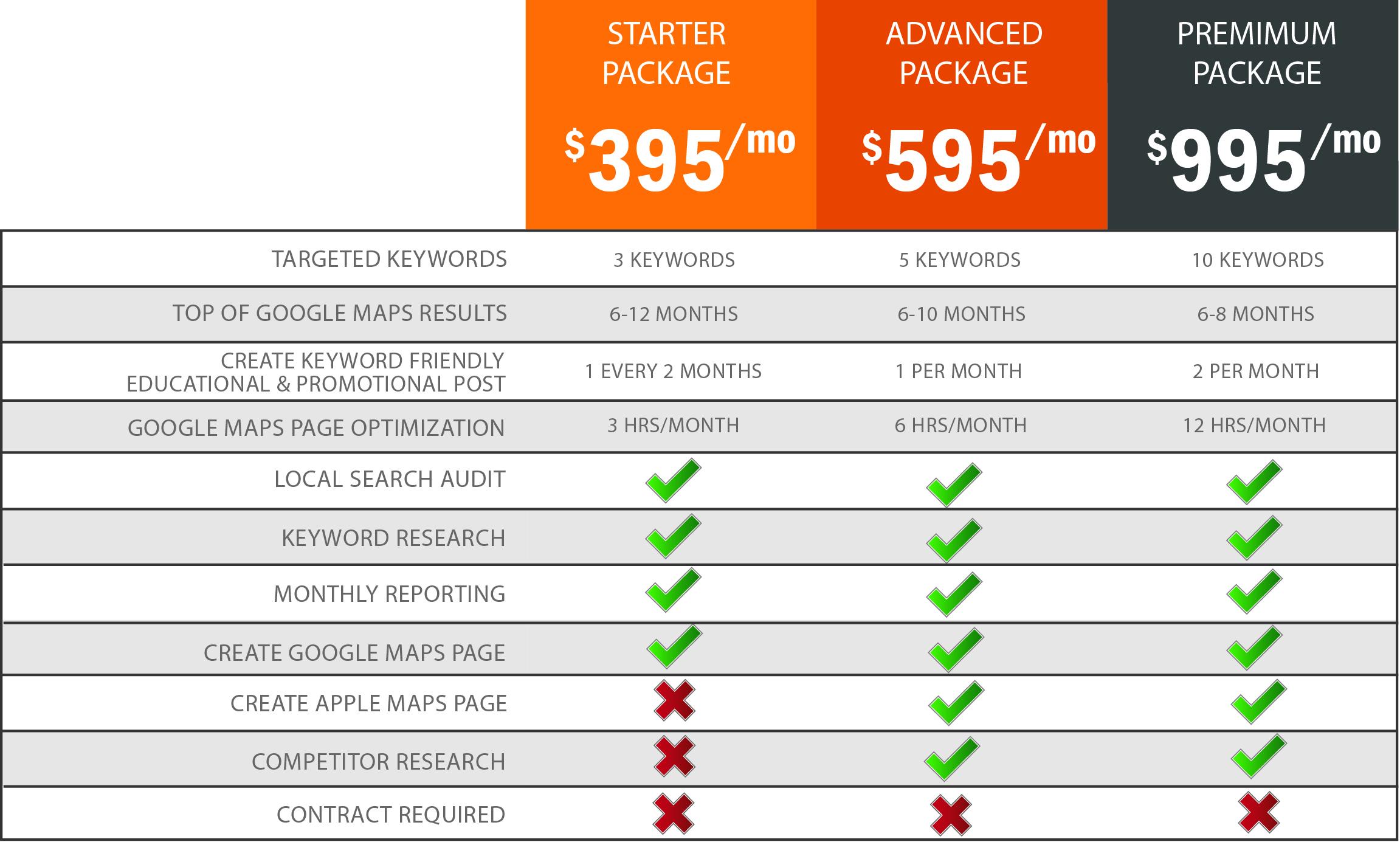 google maps marketing prices